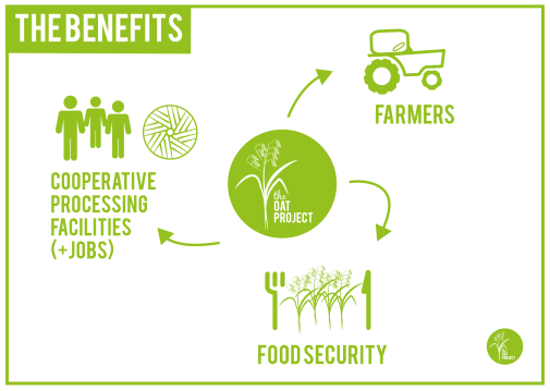 totnes-grown-the-benefits